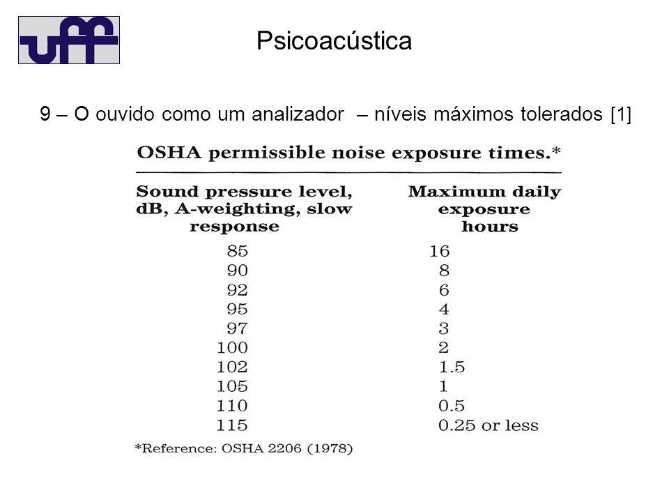 Psicoacústica 9 – O ouvido como um analizador – níveis máximos tolerados [1]